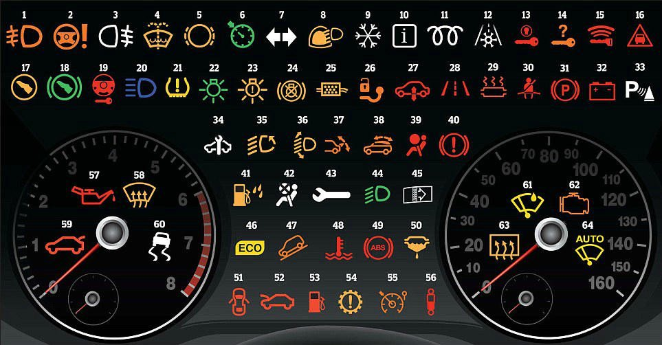 Dashboard Warning Lights The Complete Guide