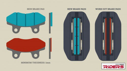 Braking system check-up - Infographic