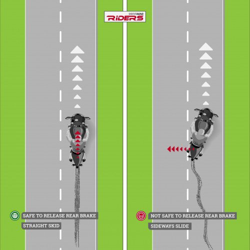 How to pull out of a rear wheel skid - Infographic