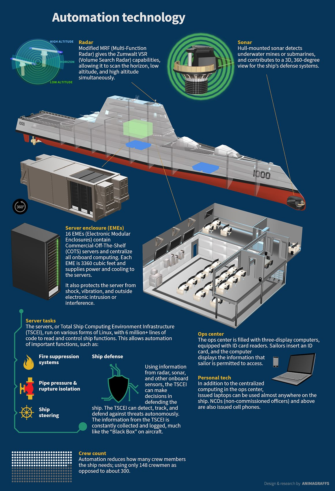 Automation Technology: USS Zumwalt Is US Navy's Most Advanced Warship