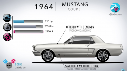 1964 Ford Mustang cover