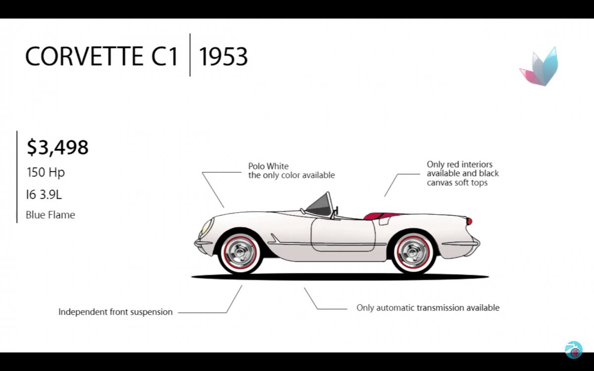 the evolution of the iconic chevrolet corvette