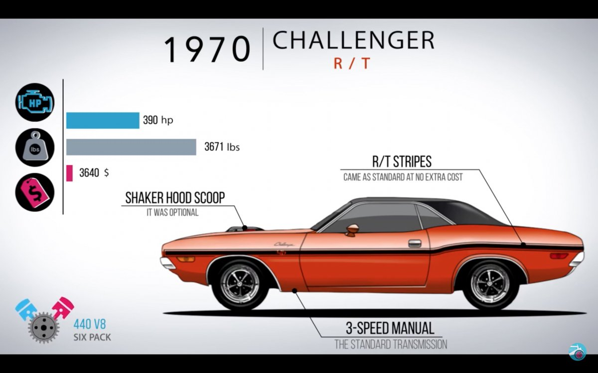 All Types challenger rt hp : The evolution of the Dodge Challenger