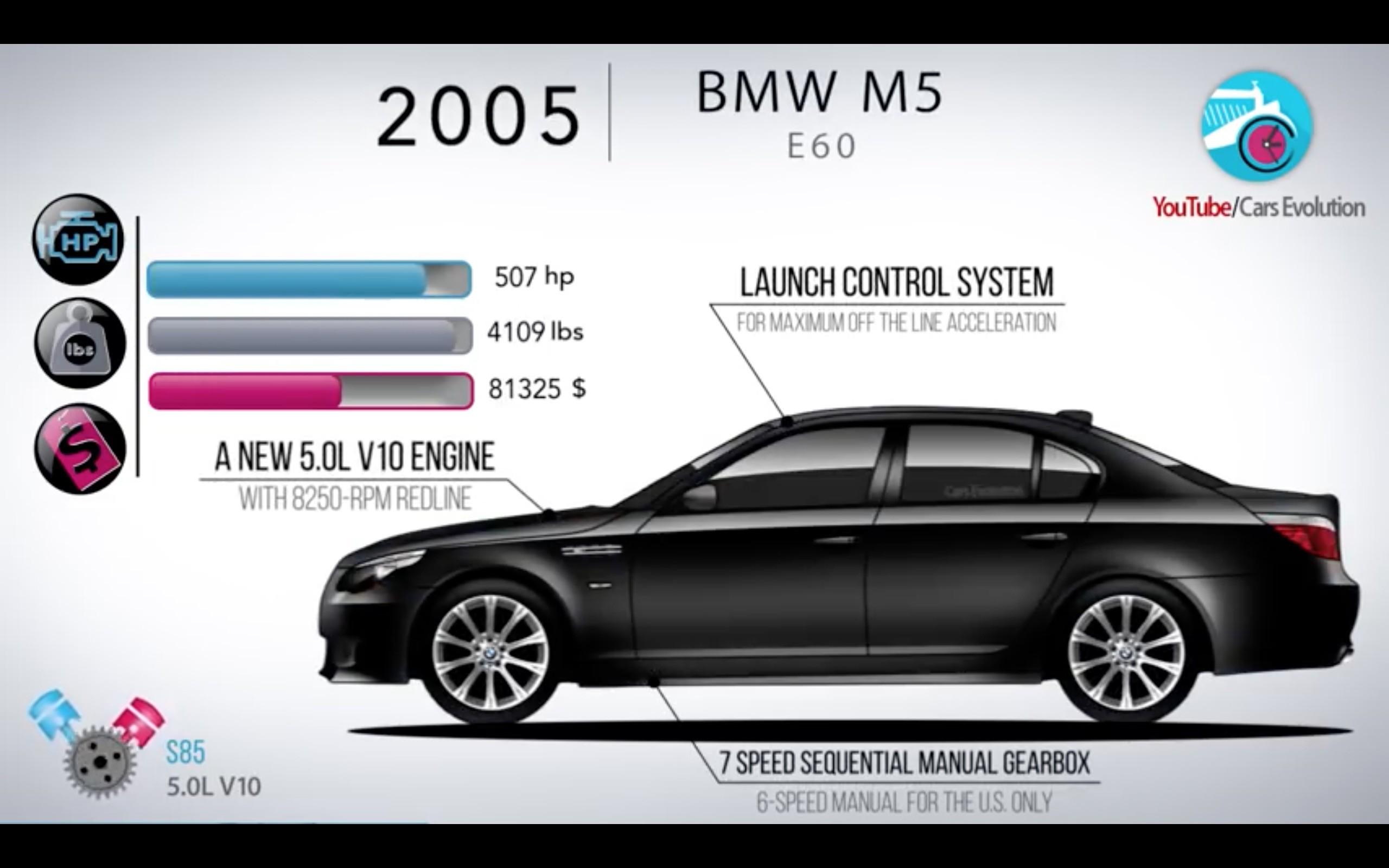 the evolution of the bmw m5 rh drivemag com bmw e60 m5 owners manual bmw m5 e60 repair manual