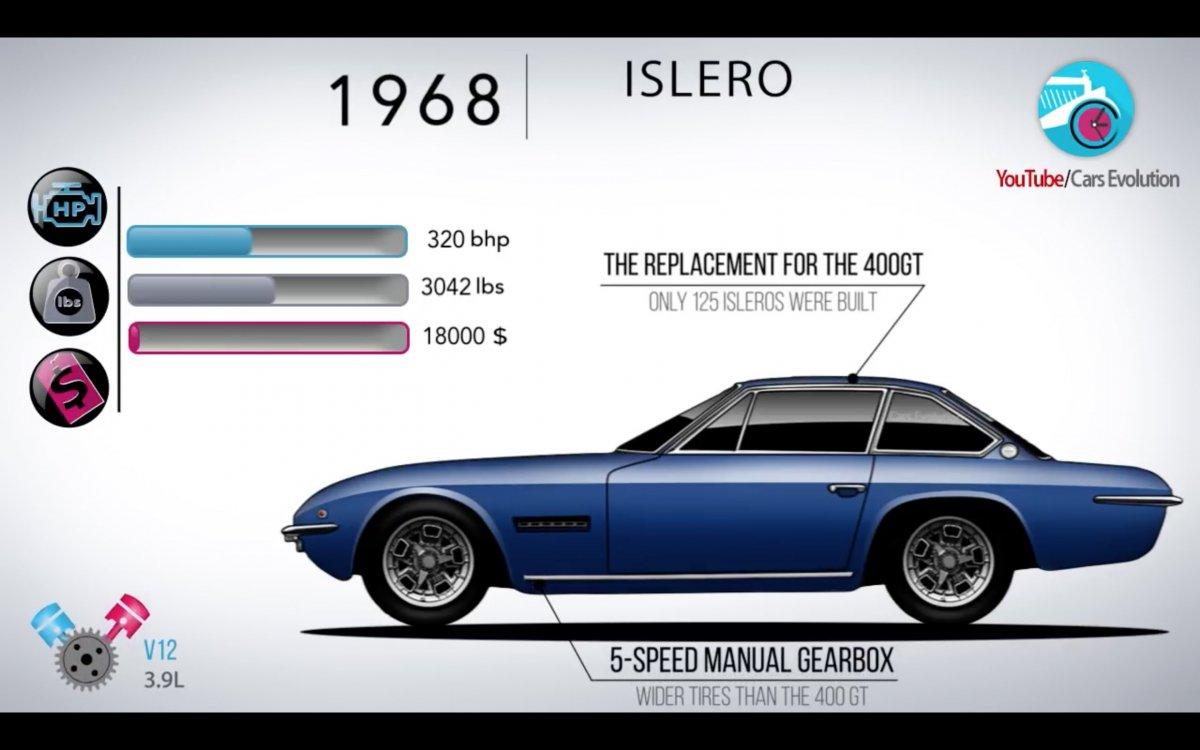 https://cdn.drivemag.net/media/default/0001/71/1968-Lamborghini-Islero-9217-default-large.jpeg