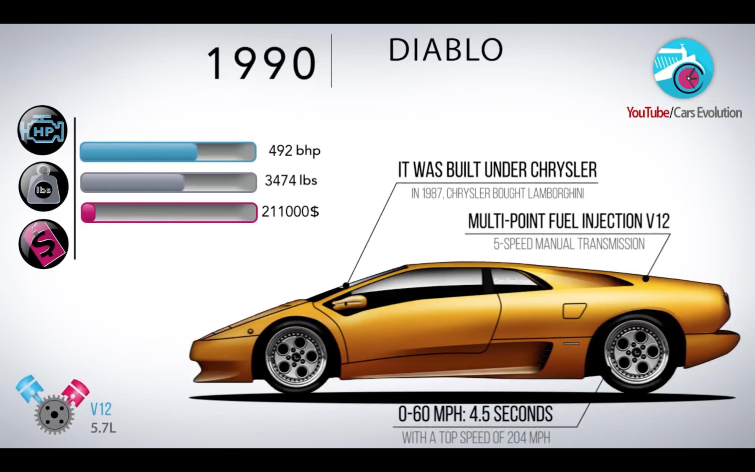 https://cdn.drivemag.net/media/default/0001/71/1990-Lamborghini-Diablo-3874.jpeg