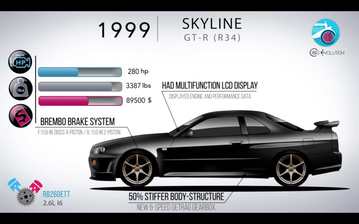 The Evolution Of The Nissan Skyline Gt R