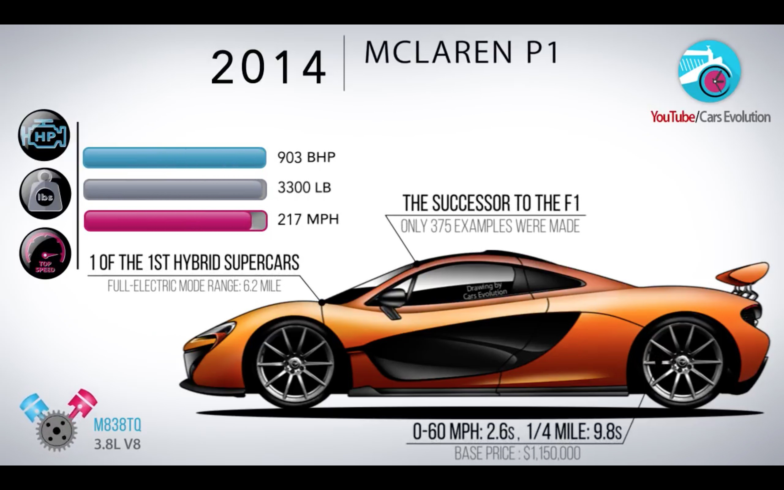 The evolution of McLaren road cars